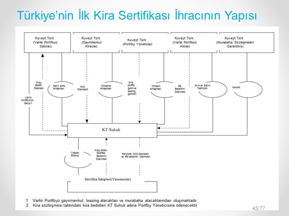 Türkiye'nin İlk Kira Sertifikası İhracının Yapısı