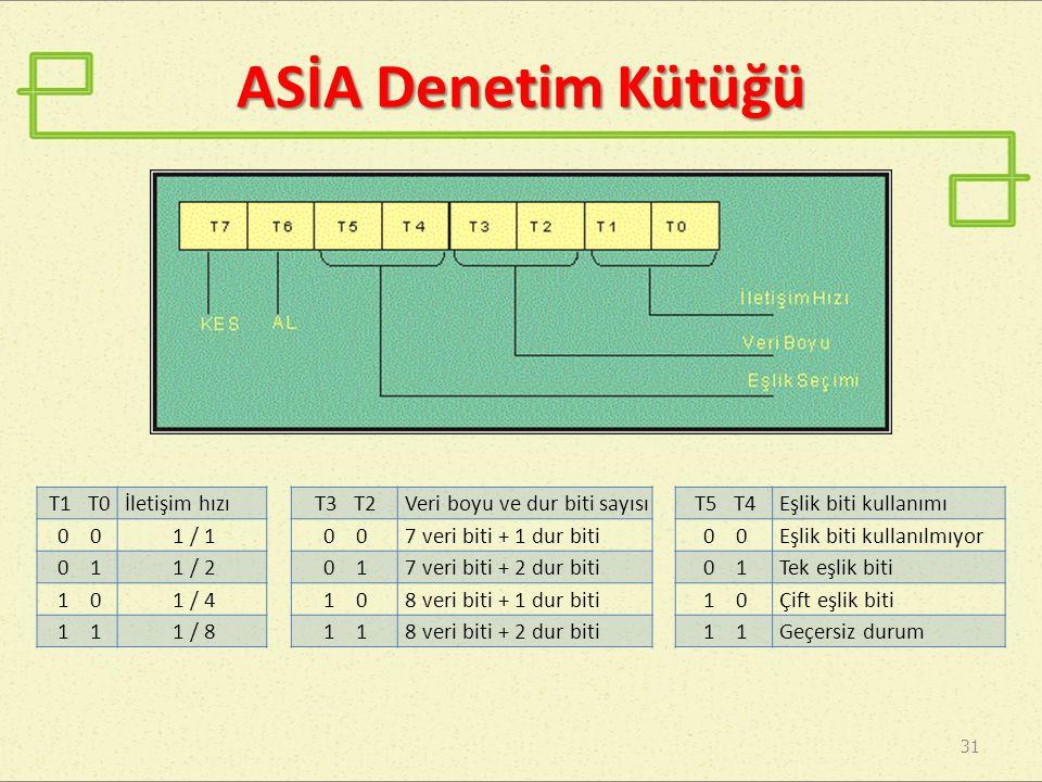 ASİA Denetim Kütüğü T1 T0 İletişim hızı 0 0 1 / 1 0 1 1 / 2 1 0 1 / 4