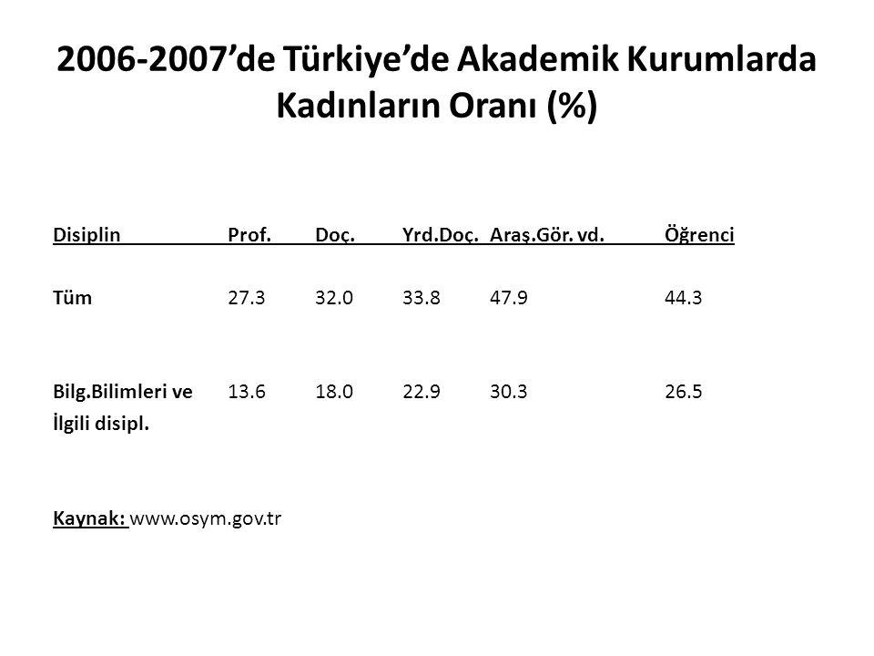 2006-2007'de Türkiye'de Akademik Kurumlarda Kadınların Oranı (%)