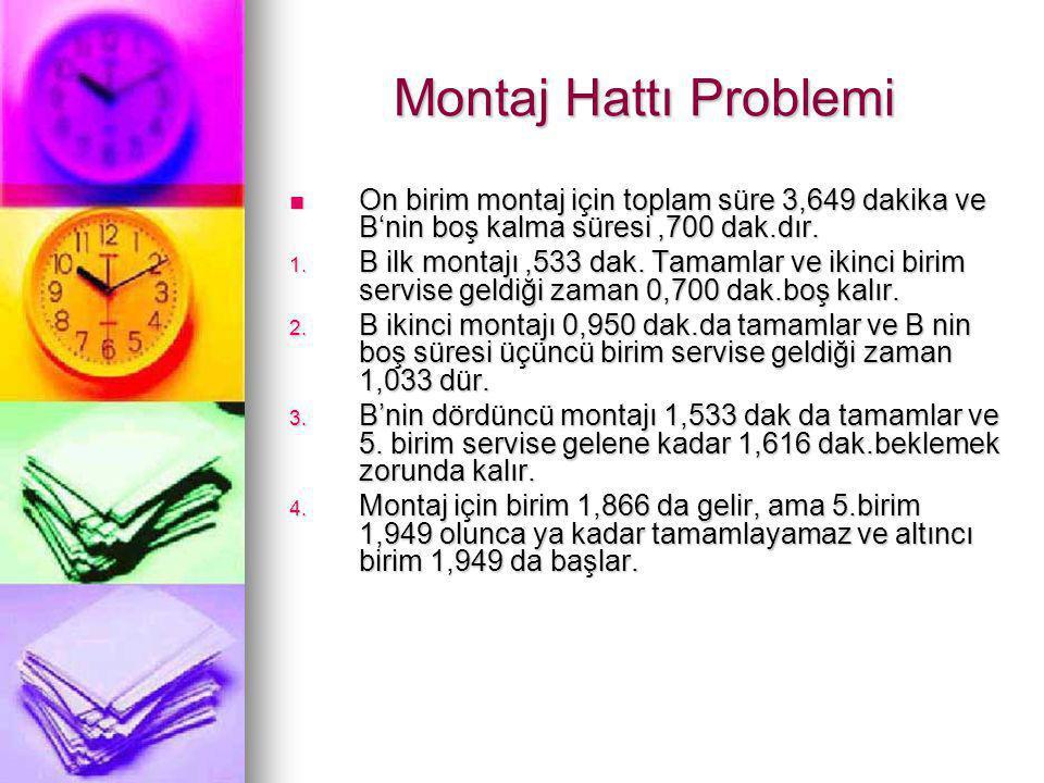 Montaj Hattı Problemi On birim montaj için toplam süre 3,649 dakika ve B'nin boş kalma süresi ,700 dak.dır.