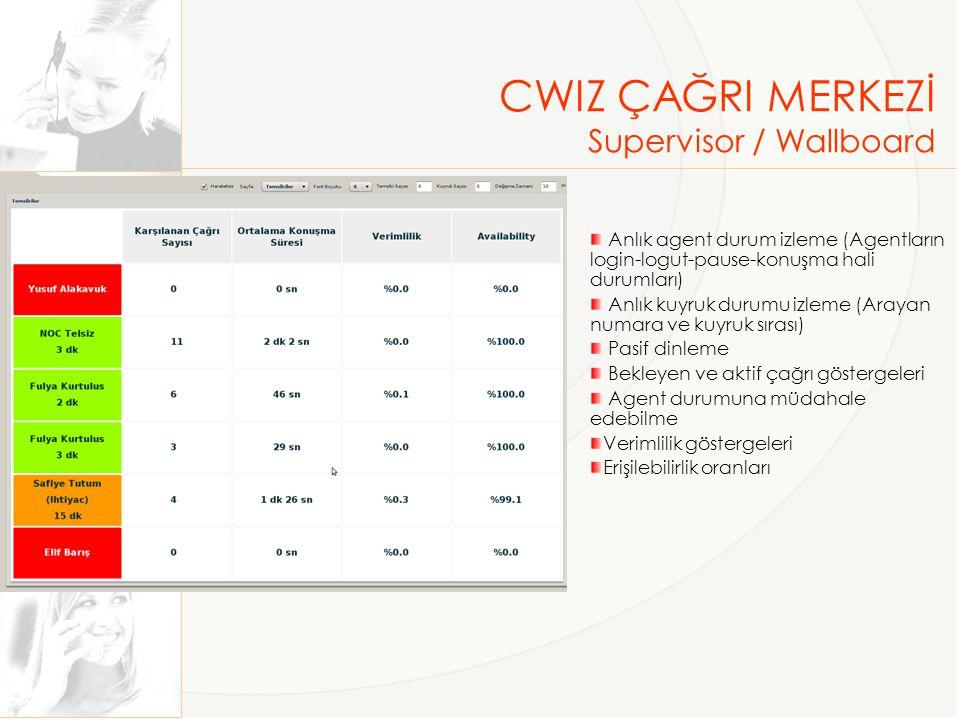 CWIZ ÇAĞRI MERKEZİ Supervisor / Wallboard
