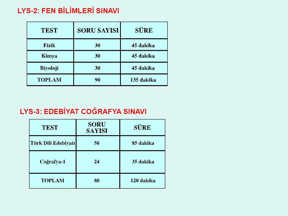 LYS-2: FEN BİLİMLERİ SINAVI