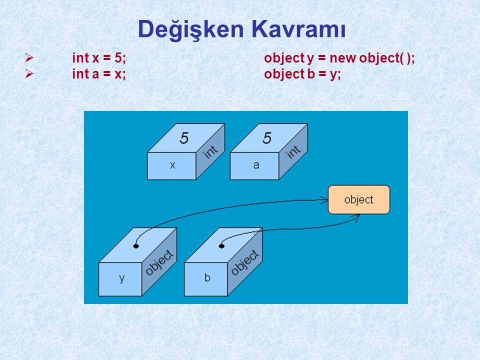 Değişken Kavramı int x = 5; object y = new object( );