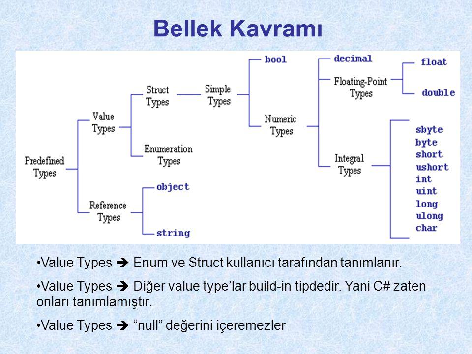 Bellek Kavramı Value Types  Enum ve Struct kullanıcı tarafından tanımlanır.