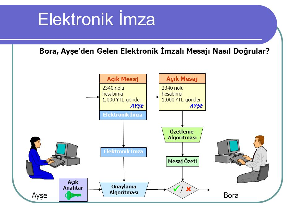 Bora, Ayşe'den Gelen Elektronik İmzalı Mesajı Nasıl Doğrular