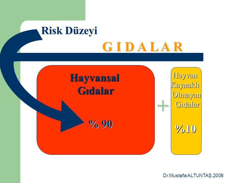 + G I D A L A R Risk Düzeyi Hayvansal Gıdalar %10 % 90 Hayvan Kaynaklı