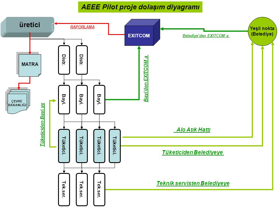 AEEE Pilot proje dolaşım diyagramı
