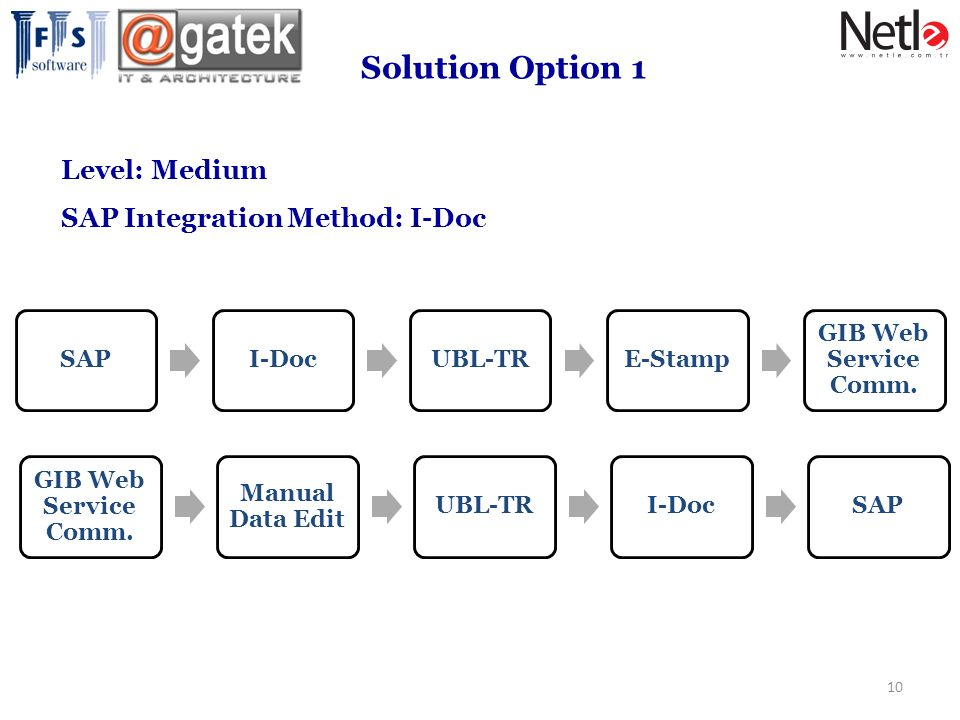 Solution Option 1 Level: Medium SAP Integration Method: I-Doc SAP