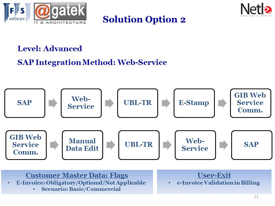 Solution Option 2 Level: Advanced SAP Integration Method: Web-Service