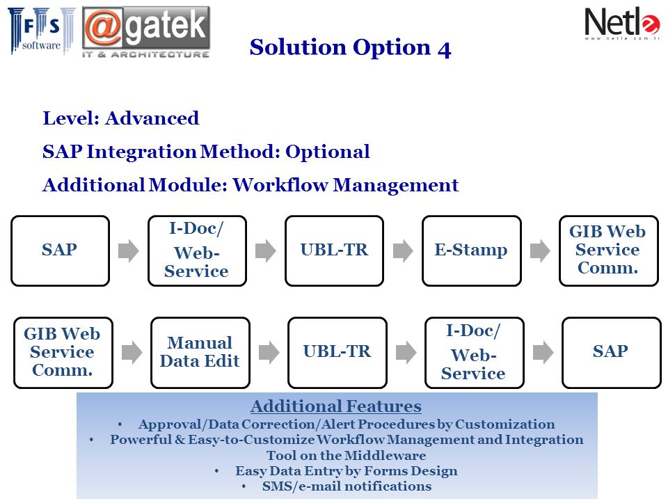 Solution Option 4 Level: Advanced SAP Integration Method: Optional
