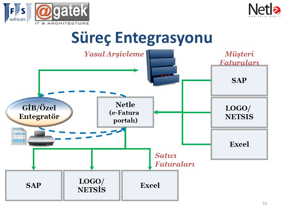 Süreç Entegrasyonu GİB/Özel Entegratör SAP Netle Müşteri Faturaları