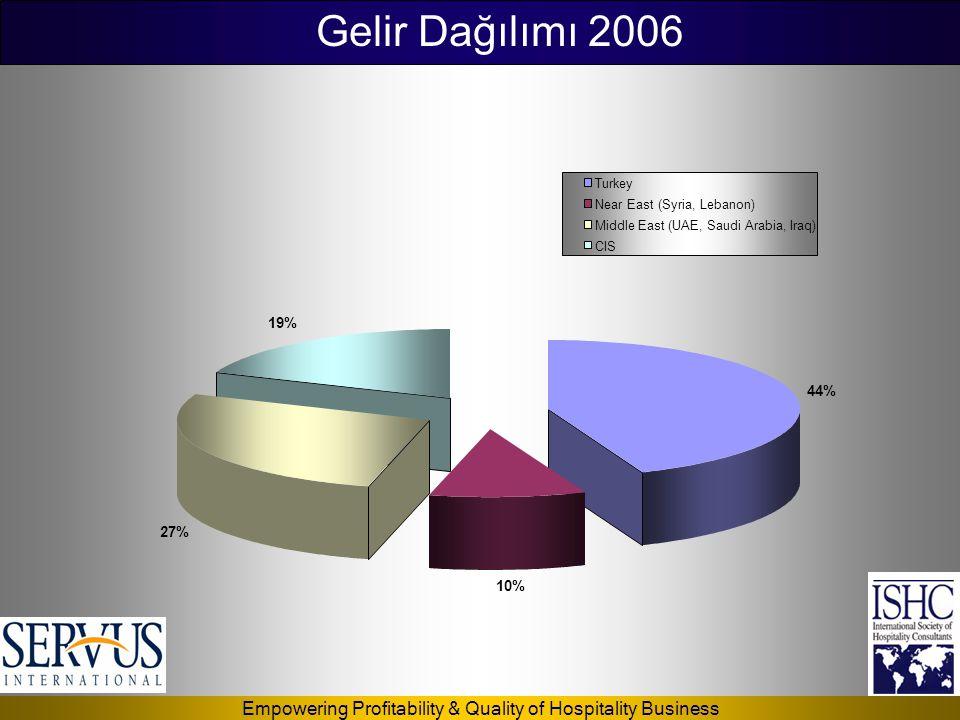 Gelir Dağılımı 2006 19% 44% 27% 10% Turkey Near East (Syria, Lebanon)