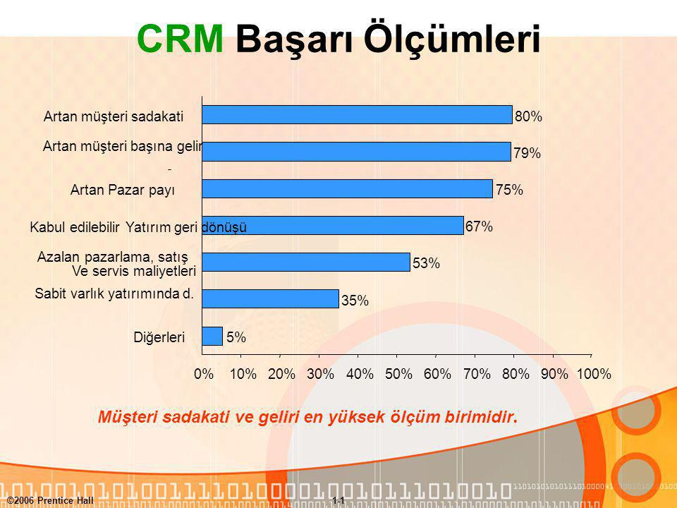 CRM Başarı Ölçümleri 5% 35% 53% 67% 75% 79% 80% 0% 10% 20% 30% 40% 50% 60% 70% 90% 100%