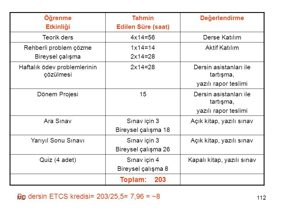 Bu dersin ETCS kredisi= 203/25,5= 7,96 = ~8
