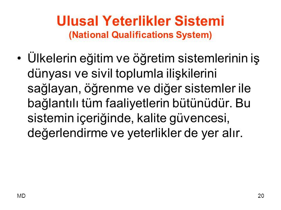 Ulusal Yeterlikler Sistemi (National Qualifications System)