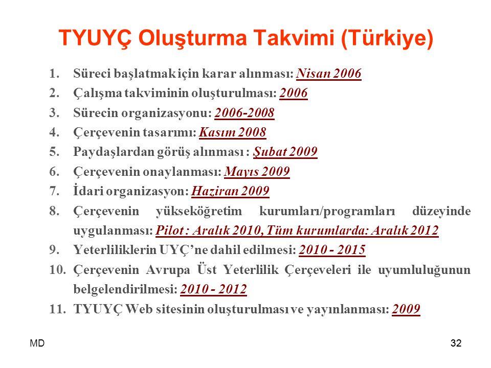 TYUYÇ Oluşturma Takvimi (Türkiye)