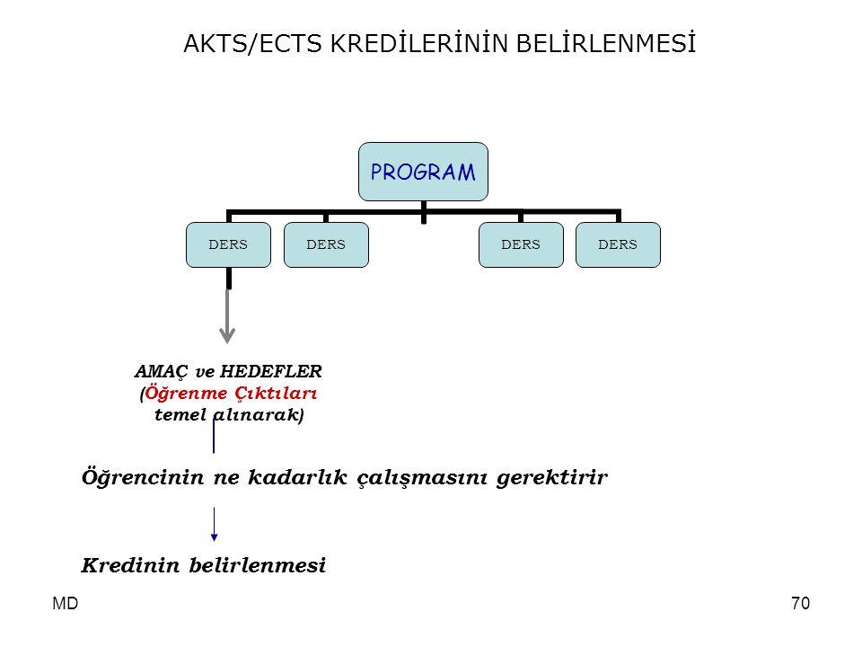 AKTS/ECTS KREDİLERİNİN BELİRLENMESİ