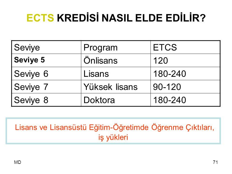 ECTS KREDİSİ NASIL ELDE EDİLİR