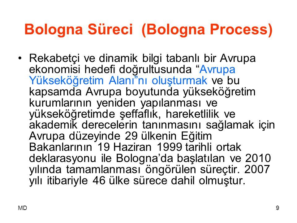 Bologna Süreci (Bologna Process)