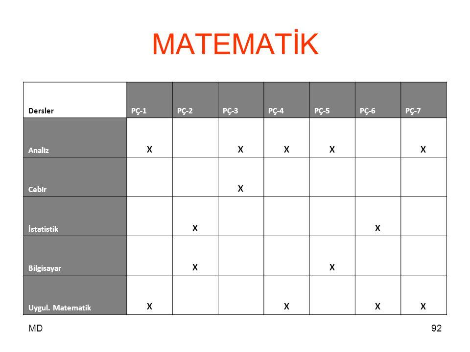 MATEMATİK X MD Dersler PÇ-1 PÇ-2 PÇ-3 PÇ-4 PÇ-5 PÇ-6 PÇ-7 Analiz Cebir