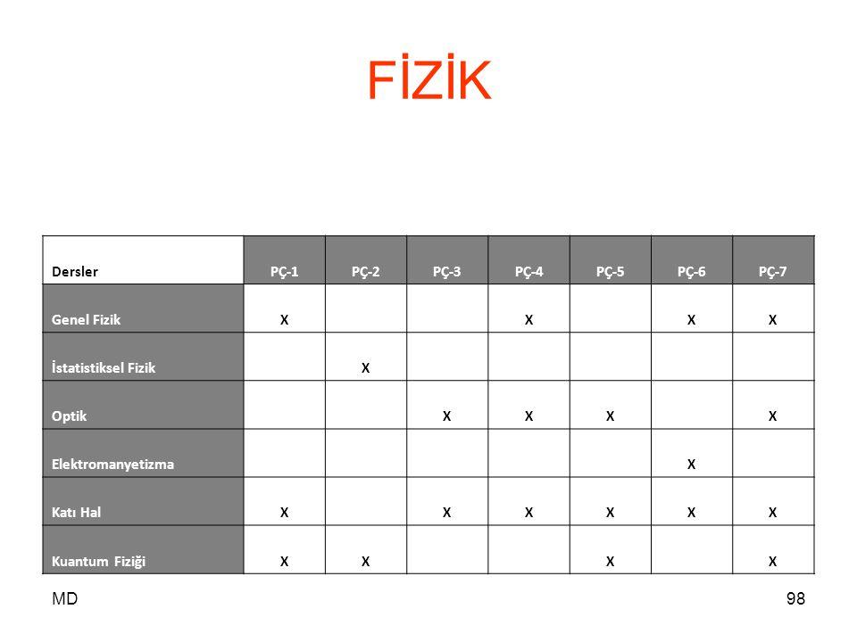 FİZİK MD Dersler PÇ-1 PÇ-2 PÇ-3 PÇ-4 PÇ-5 PÇ-6 PÇ-7 Genel Fizik X