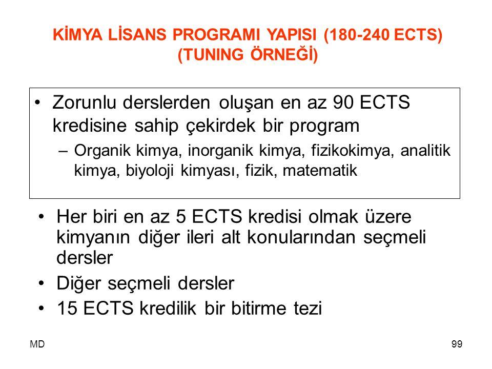 KİMYA LİSANS PROGRAMI YAPISI (180-240 ECTS)
