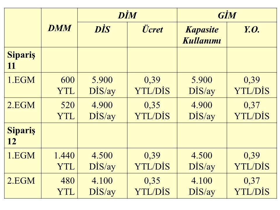 DMM DİM. GİM. DİS. Ücret. Kapasite Kullanımı. Y.O. Sipariş 11. 1.EGM. 600 YTL. 5.900 DİS/ay.
