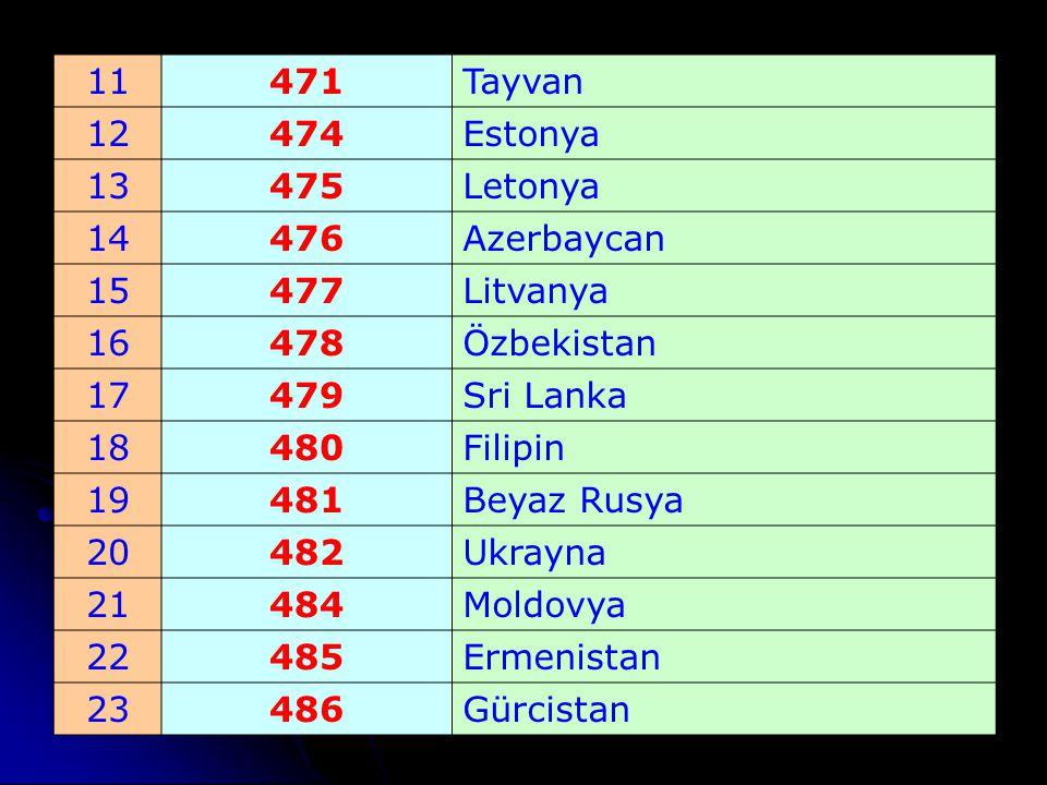 11 471. Tayvan. 12. 474. Estonya. 13. 475. Letonya. 14. 476. Azerbaycan. 15. 477. Litvanya.