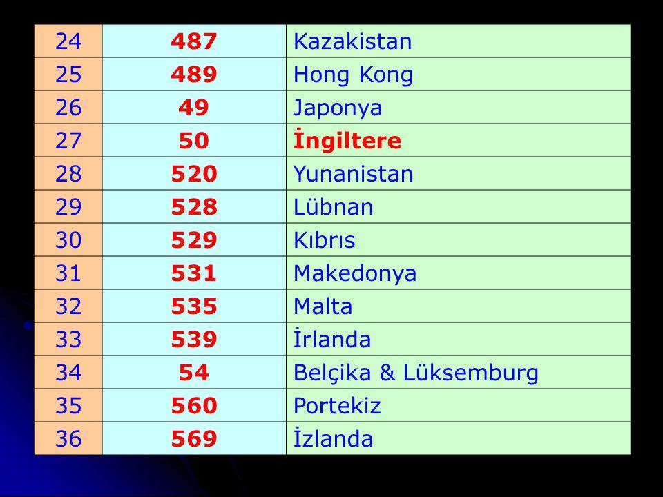 24 487. Kazakistan. 25. 489. Hong Kong. 26. 49. Japonya. 27. 50. İngiltere. 28. 520. Yunanistan.