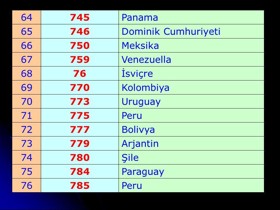 64 745. Panama. 65. 746. Dominik Cumhuriyeti. 66. 750. Meksika. 67. 759. Venezuella. 68.