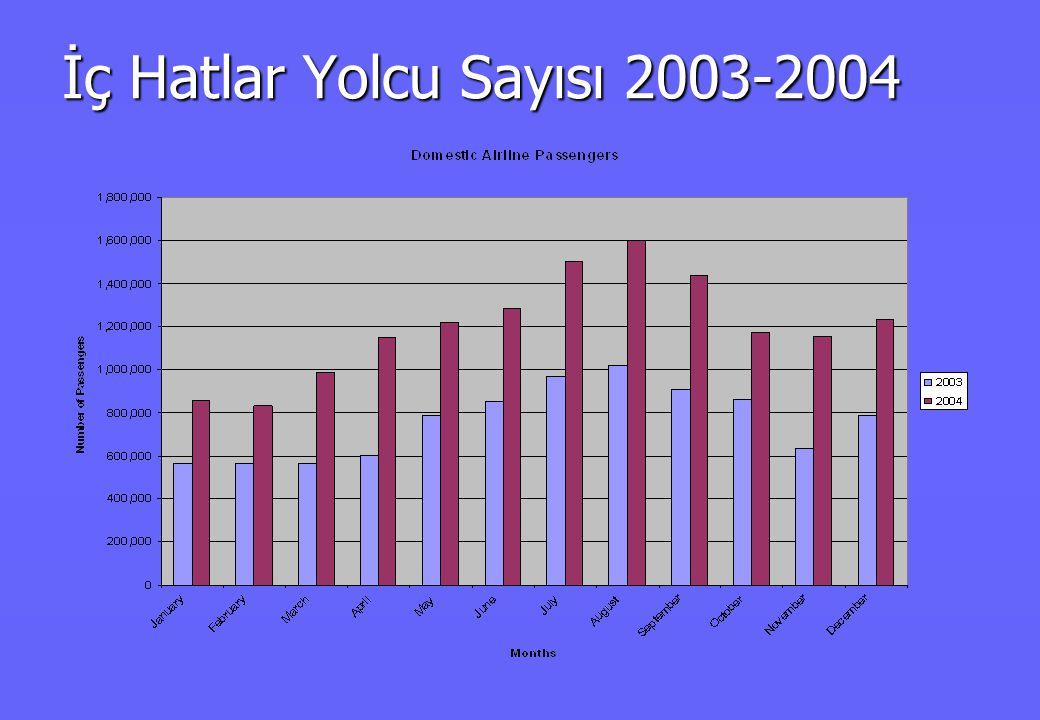 Havayolları Türk Hava Yolları Onur Air Fly Air Atlas Jet