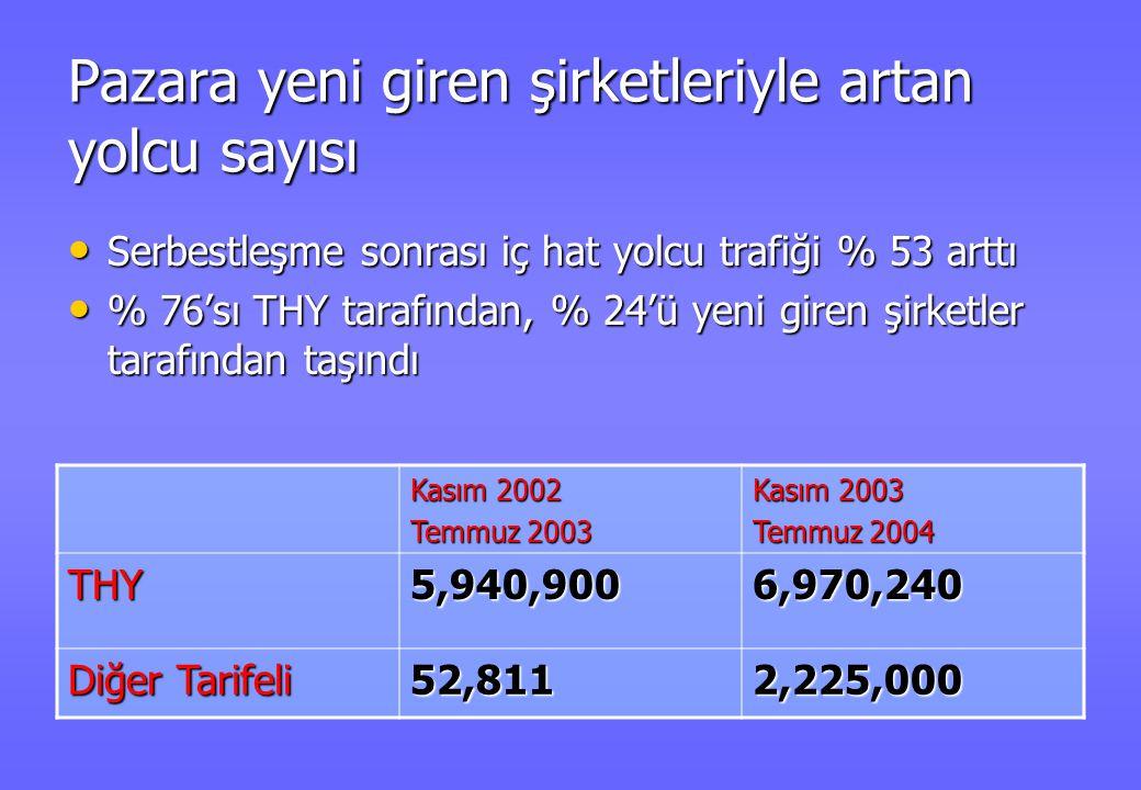 Yeni şirketlerin girişi ile artan yolcu Sayısı (%)