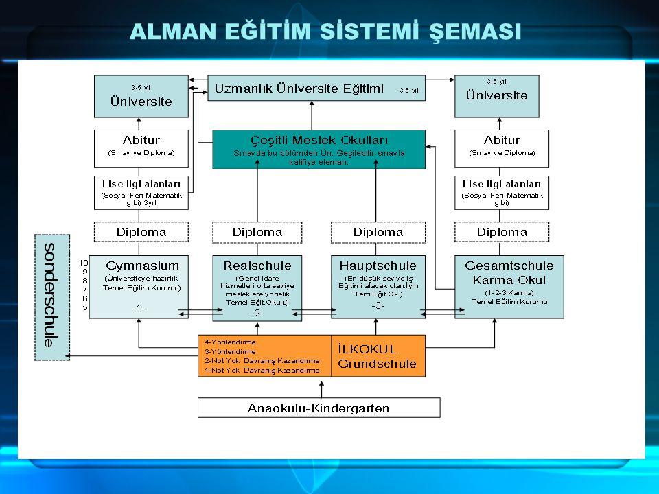 ALMAN EĞİTİM SİSTEMİ ŞEMASI
