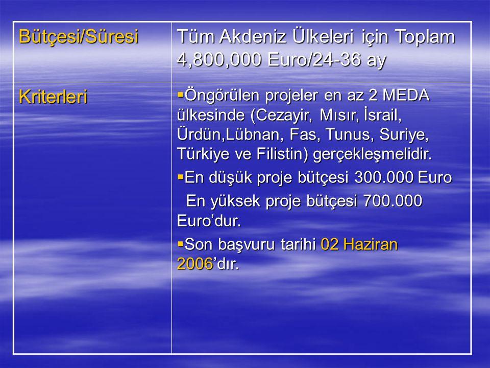 Tüm Akdeniz Ülkeleri için Toplam 4,800,000 Euro/24-36 ay