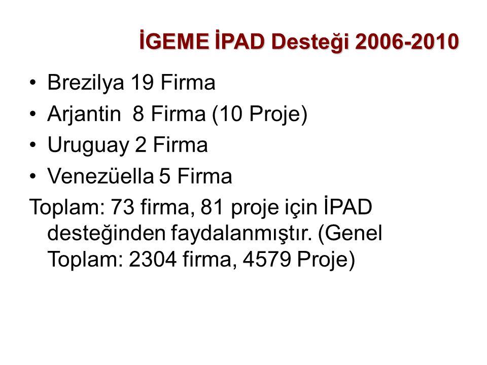 İGEME İPAD Desteği 2006-2010 Brezilya 19 Firma. Arjantin 8 Firma (10 Proje) Uruguay 2 Firma. Venezüella 5 Firma.