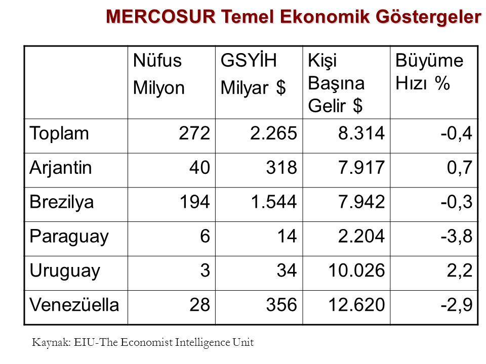 MERCOSUR Temel Ekonomik Göstergeler Nüfus Milyon GSYİH Milyar $