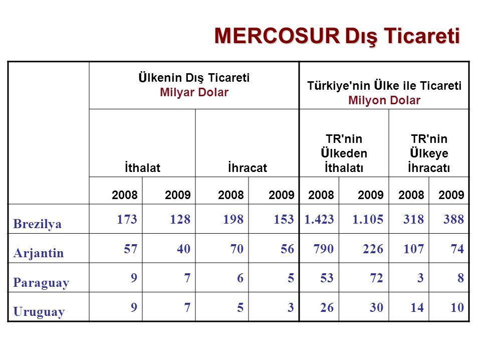 Türkiye nin Ülke ile Ticareti