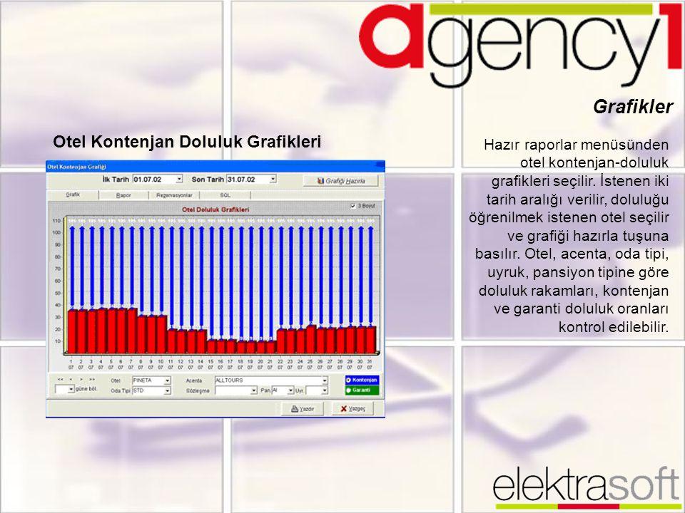 Grafikler Otel Kontenjan Doluluk Grafikleri