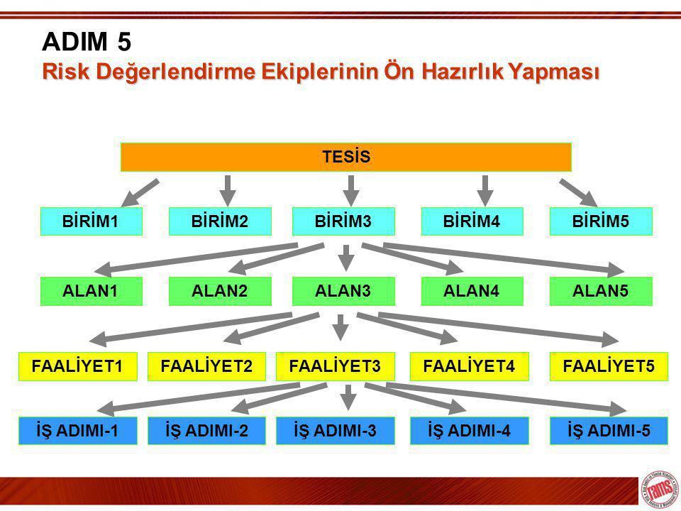 ADIM 5 Risk Değerlendirme Ekiplerinin Ön Hazırlık Yapması
