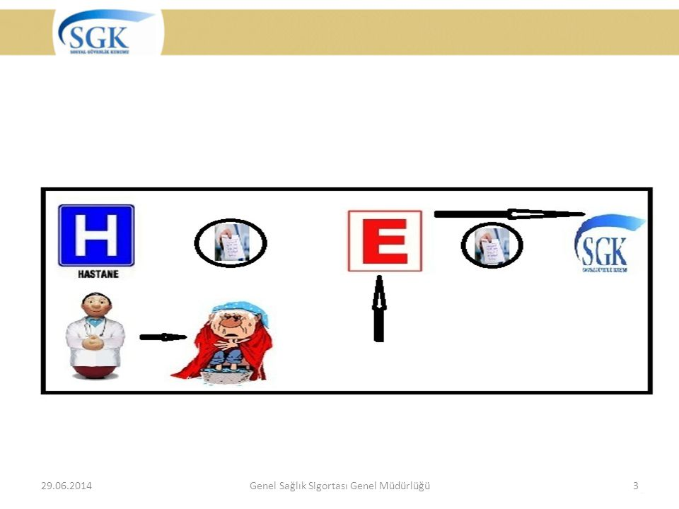 Genel Sağlık Sigortası Genel Müdürlüğü