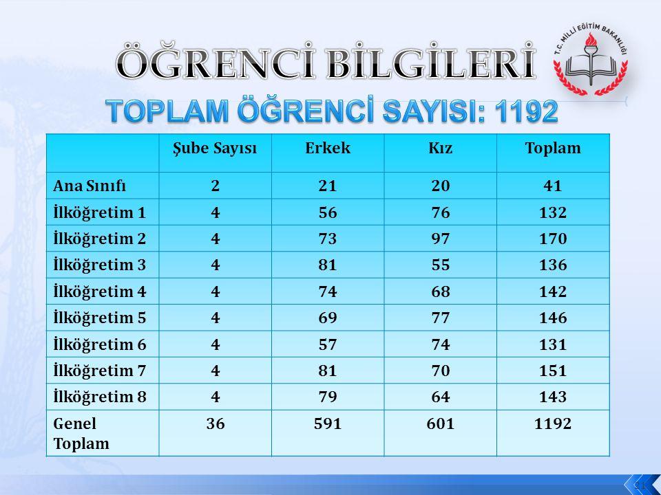ÖĞRENCİ BİLGİLERİ TOPLAM ÖĞRENCİ SAYISI: 1192 Şube Sayısı Erkek Kız