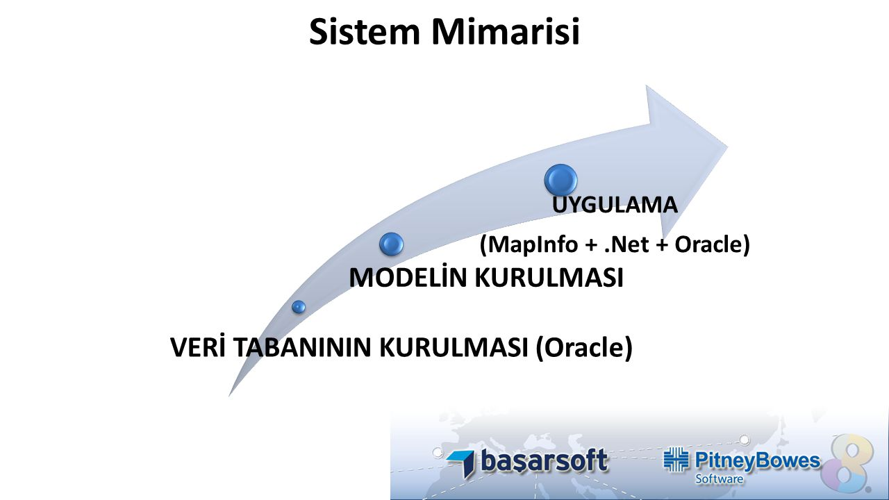 (MapInfo + .Net + Oracle)