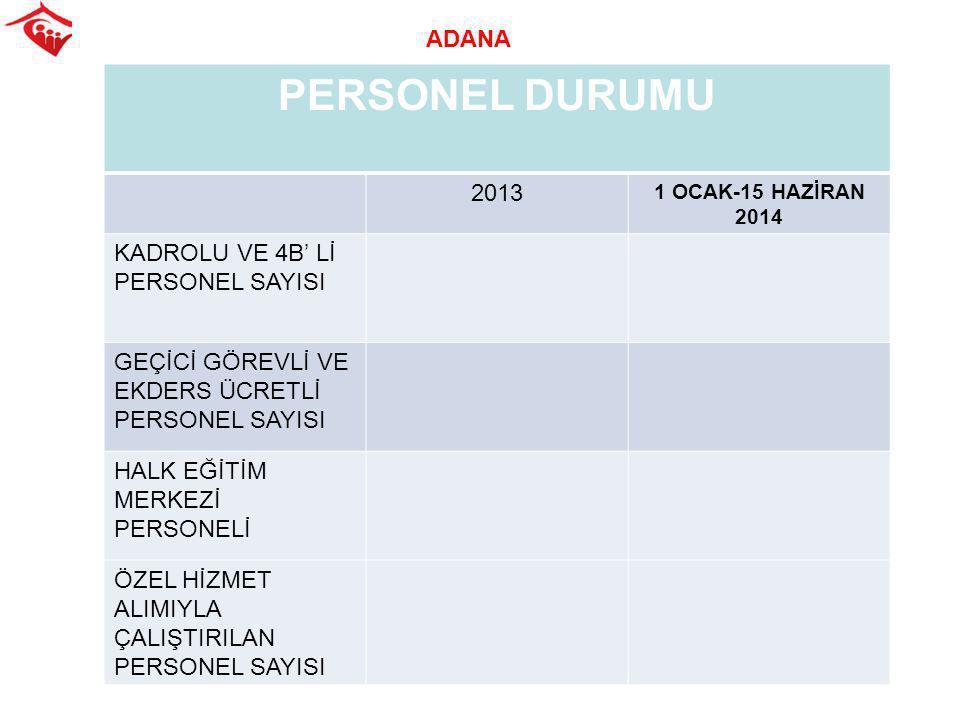 PERSONEL DURUMU ADANA 2013 KADROLU VE 4B' Lİ PERSONEL SAYISI