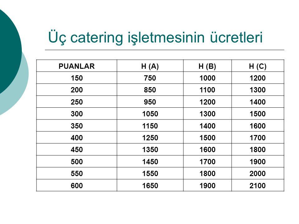 Üç catering işletmesinin ücretleri