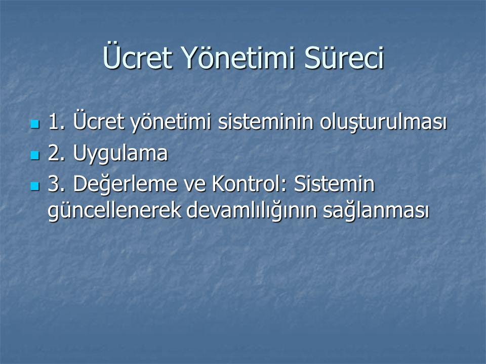 Ücret Yönetimi Süreci 1. Ücret yönetimi sisteminin oluşturulması