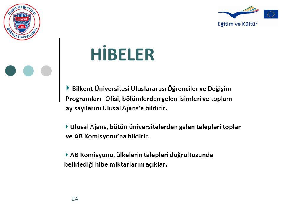 HİBELER Bilkent Üniversitesi Uluslararası Öğrenciler ve Değişim
