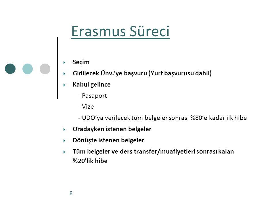 Erasmus Süreci Seçim Gidilecek Ünv.'ye başvuru (Yurt başvurusu dahil)