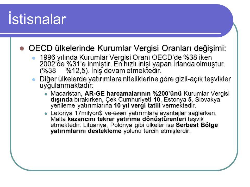 İstisnalar OECD ülkelerinde Kurumlar Vergisi Oranları değişimi:
