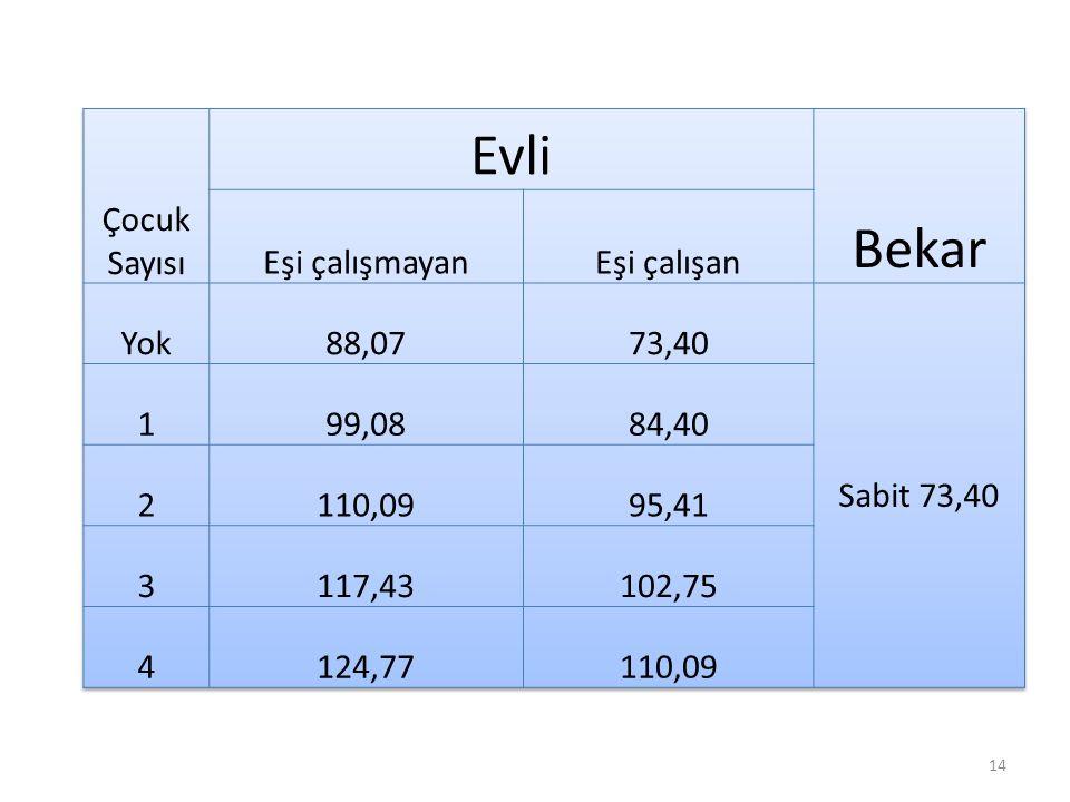 Evli Bekar Çocuk Sayısı Eşi çalışmayan Eşi çalışan Yok 88,07 73,40