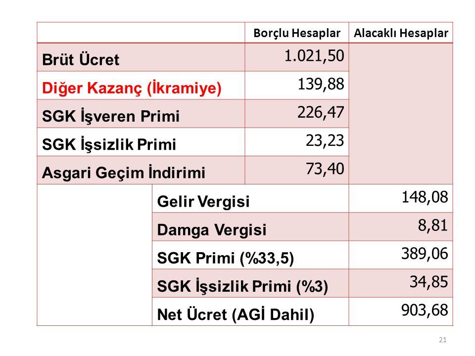 Diğer Kazanç (İkramiye) 139,88 SGK İşveren Primi 226,47
